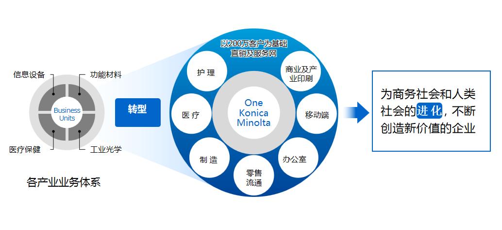 13. 柯尼卡美能达运用自身领先的数字化技术引领不同行业用户的数字化革新.png