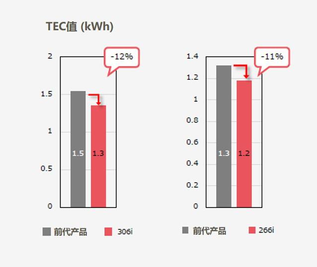 图五:相较前代机型TEC值明显下降.jpg