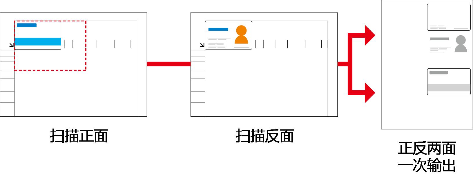 """图四:""""身份证复印""""功能,可快速实现身份证正反面合并输出.png"""