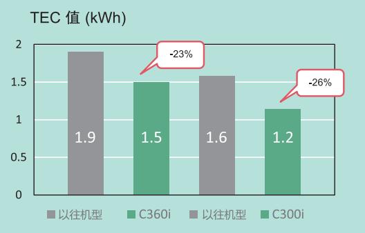 7-柯尼卡美能达全新bizhub C360i系列TEC值分别降低23%与26%.png