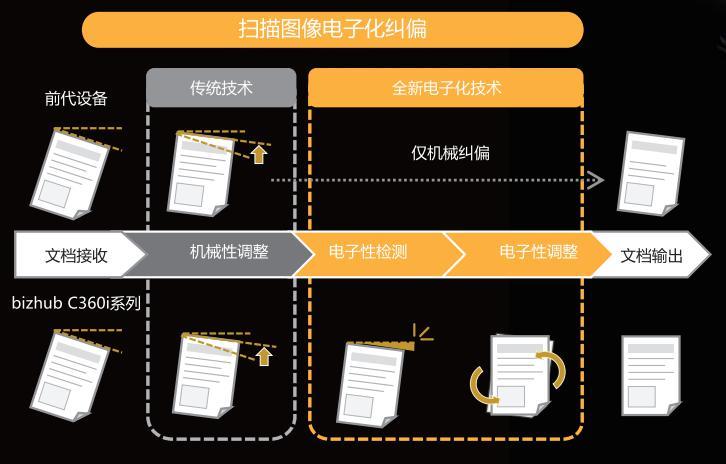 5-柯尼卡美能达全新bizhub C360i系列电子纠偏功能.jpg