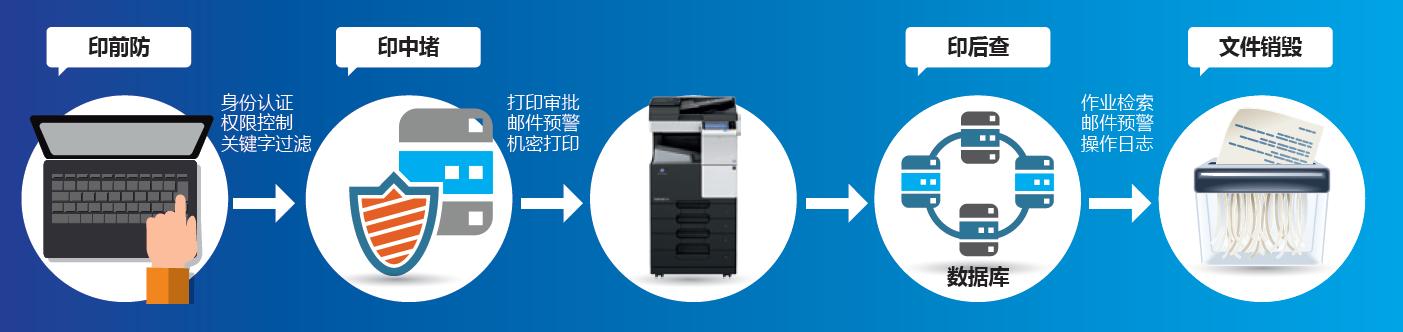 印核文印管理解决方案全流程管理